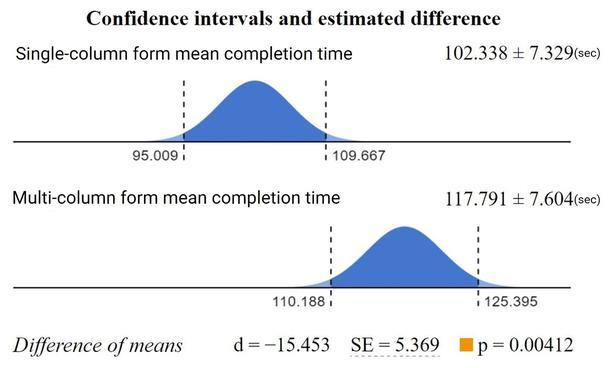 Доверительные интервалы и установленные различия