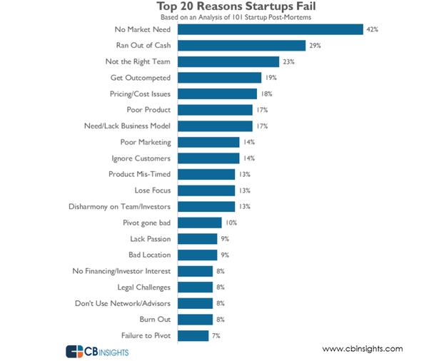 Топ-20 причин провала стартапов (на основе анализа 101 компании)