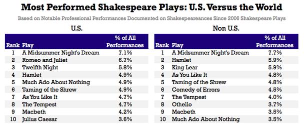 какие пьесы ставятся наиболее часто в США и остальном мире