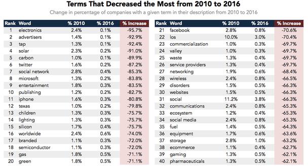 Термины, потерявшие популярность в период с 2010 по 2016 гг