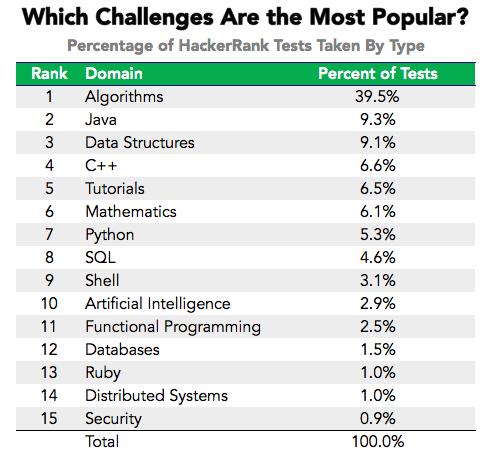 Какие соревнования наиболее популярны? Процент тестов HackerRank