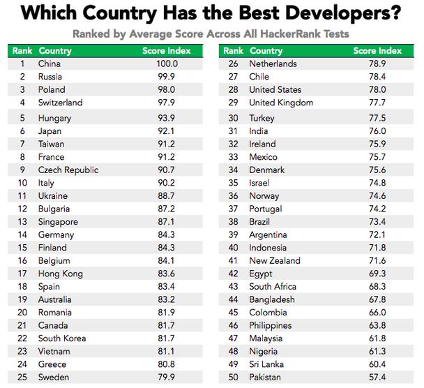 В какой стране лучшие разработчики? Рейтинг составлен с учетом среднего показателя решения всех тестов HackerRank