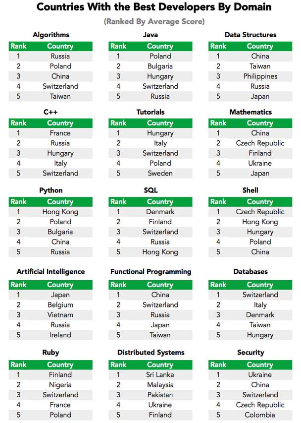 Страны с лучшими разработчиками в отдельных областях программирования