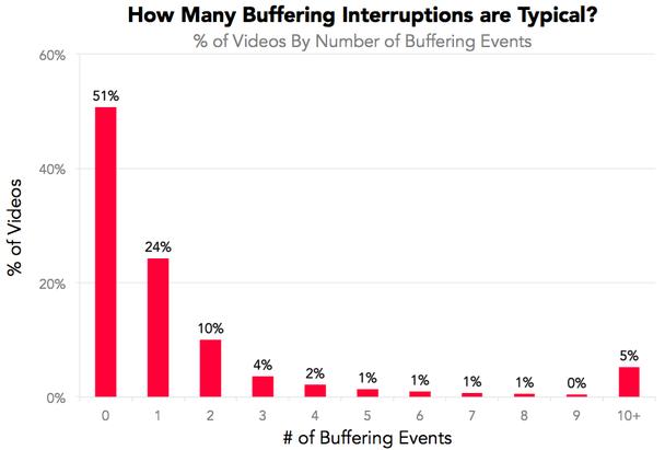 Насколько типичны прерывания на буферизацию?