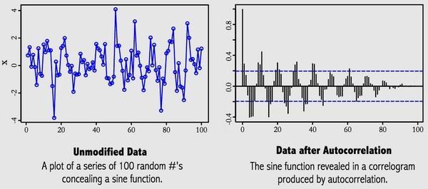 Слева — немодифицированные данные, справа — после автокорреляции