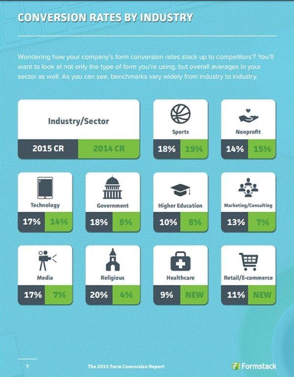 Показатели конверсии по сферам бизнеса