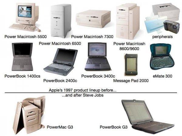 Продуктовая линейка Apple в 1997 году до Стива Джобса и после
