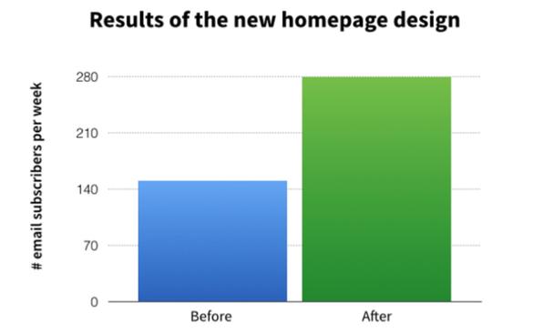 Результаты до и после редизайна: количество подписок в неделю.