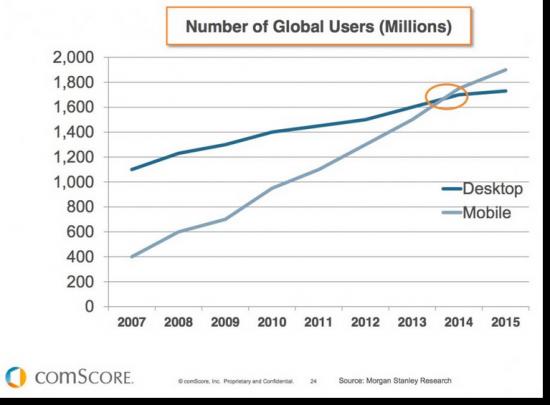 Количество пользователей интернета по всему миру (в миллионах): десктопы и мобильные устройства.