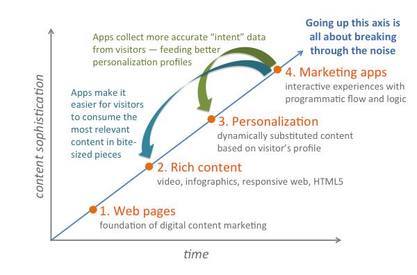 Причины популярности тренда по данным MarketingLand