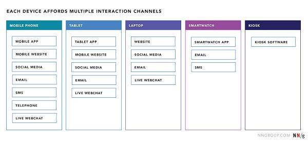 Иллюстрация к статье: Как каналы, устройства и точки соприкосновения влияют на путь клиента?