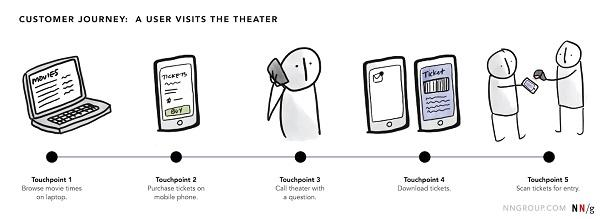 Путь посетителя кинотеатра: