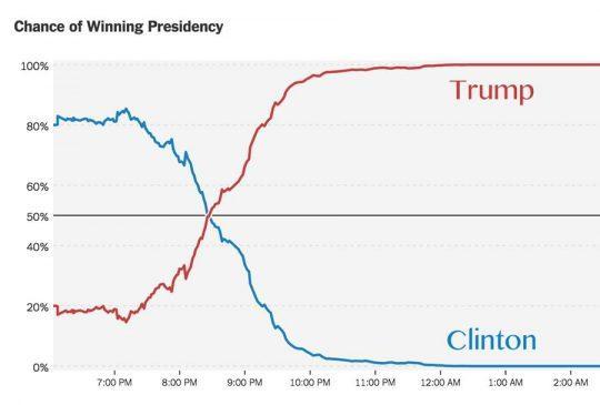 «Шансы на победу в президентских выборах»
