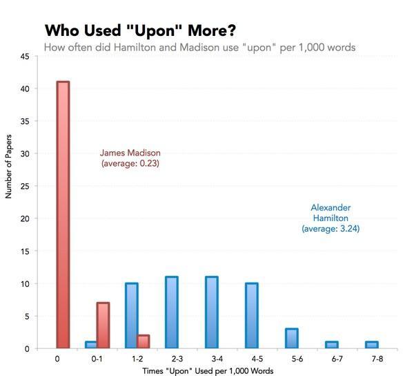 Кто использовал слово «Upon» чаще? Как часто встречается слово «upon» в сочинениях Гамильтона и Мэдисона?