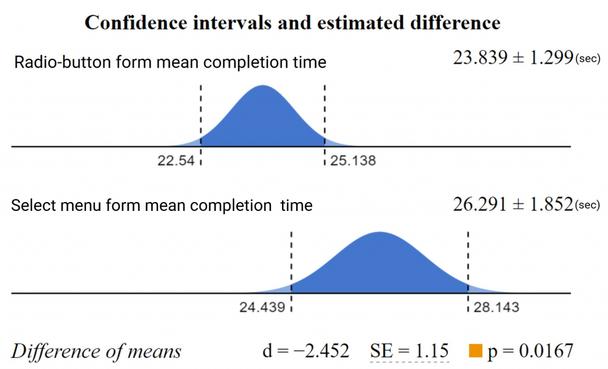 Доверительные интервалы и установленная разница