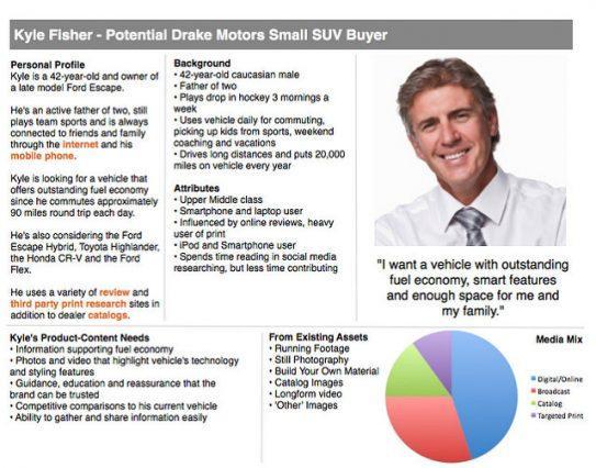 Пример образа идеального покупателя для компании Drake Motors