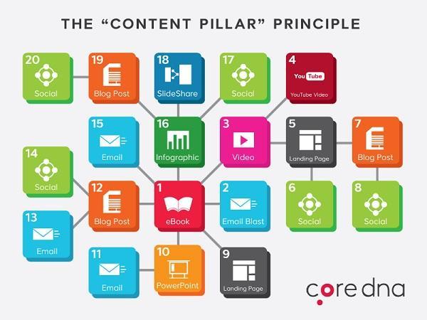 Content-Pillar
