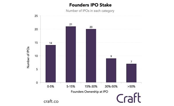 доля владельцев (по горизонтали) в процентах и количество IPO (по вертикали)