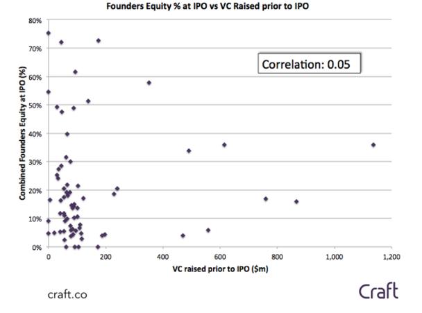 соотношение привлеченного финансирования и доля владельцев после IPO