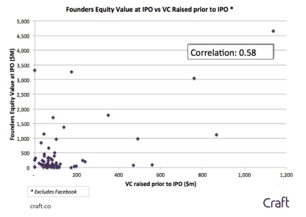 Учитывая разную величину капитала стартапов в долларах, корреляция была позитивной. Когда из расчетов исключили Facebook, она достигла коэффициента 0,58.