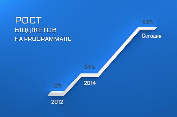 Рост бюджетов на programmatic
