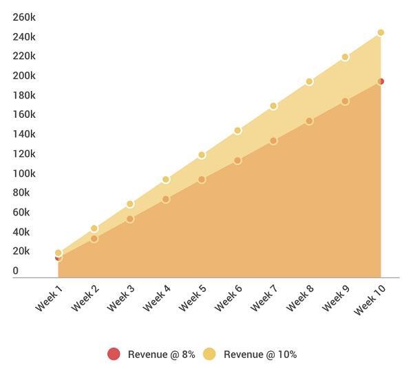 Скорость активации имеет огромное значение для компаний, основанных на модели регулярных абонентских платежей