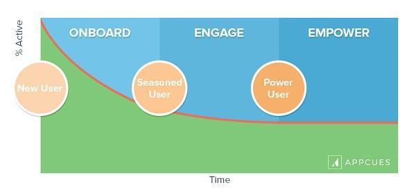 Новые пользователи — onboarding-процесс; осведомленные пользователи — вовлечение; опытные пользователи — расширение функционала