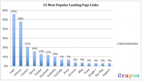 Перечень популярнейших ссылок на посадочных страницах, по версии WordStream