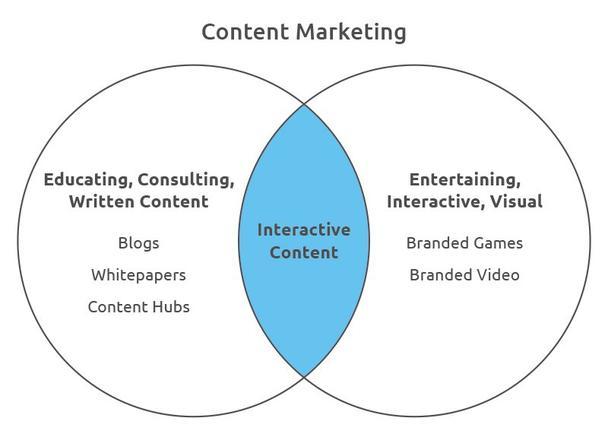 Интерактивный контент-маркетинг и лидогенерация