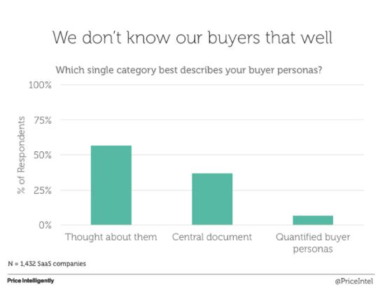 Иллюстрация к статье: Почему SaaS-бренды обманываются насчет customer development?