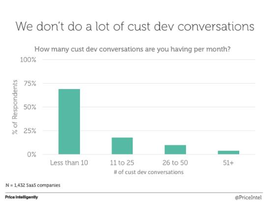 Как часто за последний месяц вы общались с аудиторией в рамках customer development?