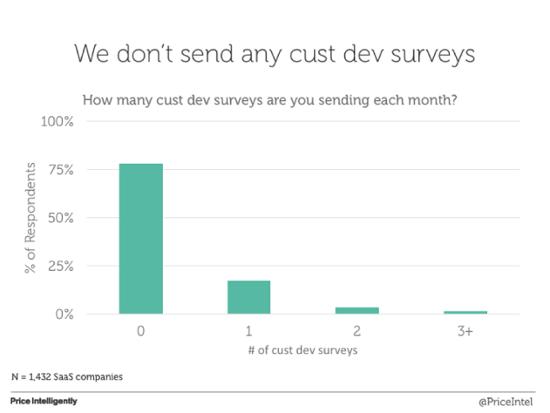 Как много пользовательских опросов вы проводите ежемесячно в рамках customer development?
