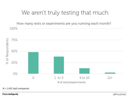 Как много тестов или экспериментов вы запускаете ежемесячно?