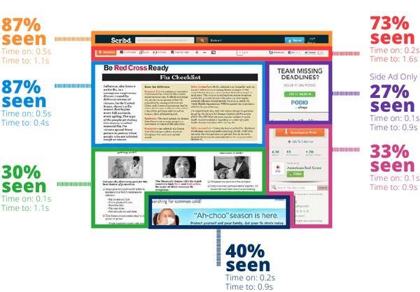 Контент, расположенный в верхней части страницы, замечает больше посетителей