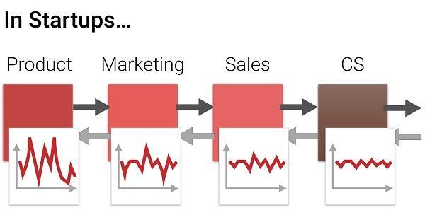 Для стартапов: продукт > маркетинг > продажи > удовлетворенность клиентов
