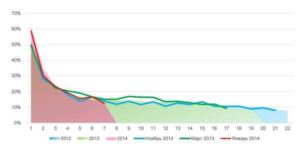 Иллюстрация к статье: Долой стагнацию: увеличиваем CLV и средний чек с помощью аналитики