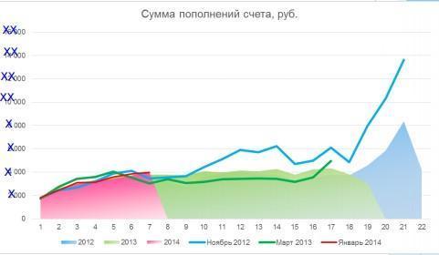 Изменение динамики количества и суммы пополнения счета в зависимости от месяца, прошедшего с регистрации