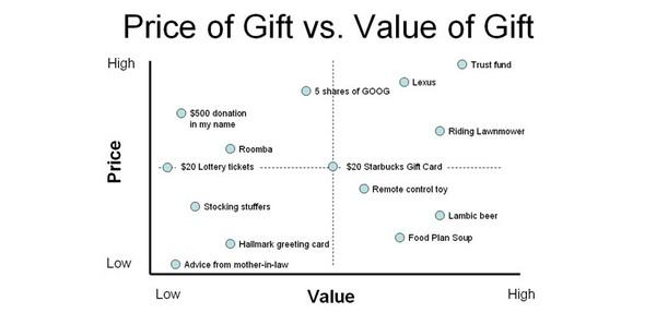 Пример графика