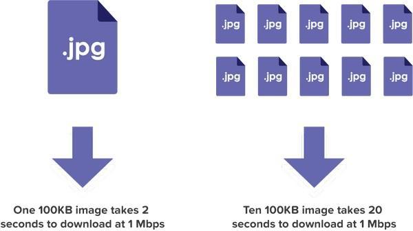 Одно изображение весом в 100 килобайт при скорости соединения в 1Mbps будет загружаться 2 секунды. Десять таких изображений будут загружаться уже 20 секунд