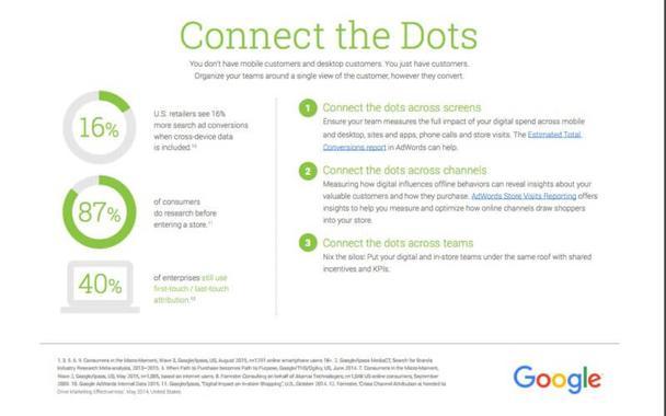 Конверсия поисковой рекламы американских ритейлеров повышается на 16%, когда данные предоставляются по разным каналам.