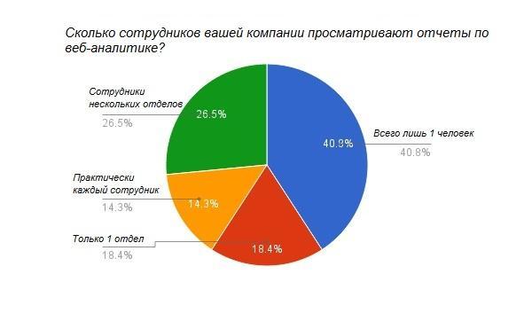Иллюстрация к статье: 8 полезных круговых диаграмм по веб-аналитике