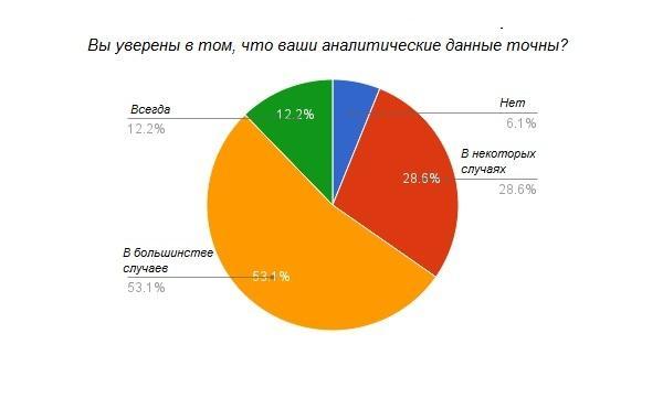 Данные точны только у 15% респондентов