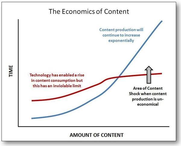 Экономика контента