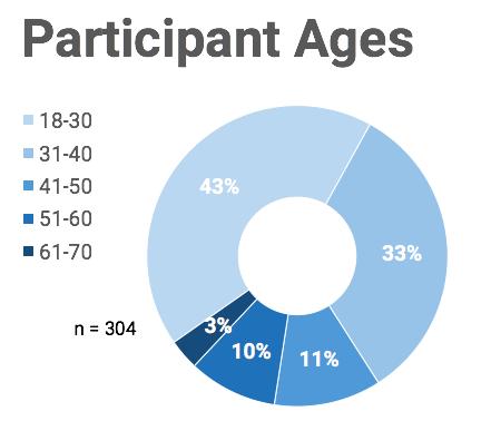 распределение участников по возрасту