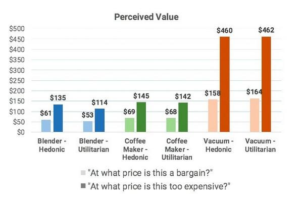 «Какую цену на данный товар можно считать выгодной?» «Начиная с какого уровня цену на данный товар можно считать завышенной?»
