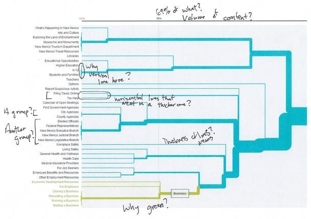 Древовидная диаграмма представляет собой определенный тип визуализации данных, созданный путем сортировки карт