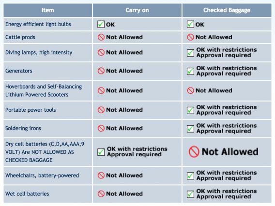 Canadian Air Transport Security Authority (CATSA)