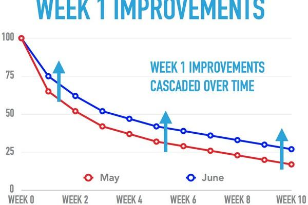 улучшенный onboarding позволил увеличить показатель удержания к концу 1-й недели с 60% до 75%