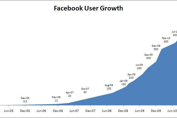Иллюстрация к статье: Научный метод в бизнесе: уроки экспоненциального роста от Facebook