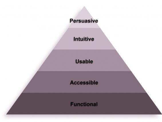 Иерархия оптимизации. Сайт должен быть (снизу вверх): функциональным, доступным, пригодным к использованию, интуитивным, убеждающим